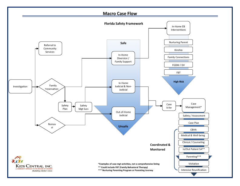 Kids Central Inc. Case Flow Chart